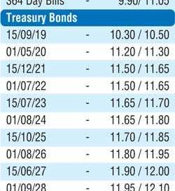 Secondary market bond yields continue to decrease